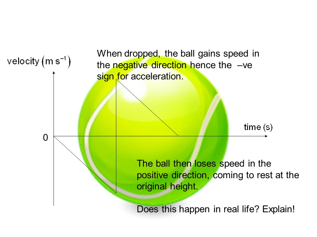 When dropped, the ball gains speed in the negative direction hence the –ve sign for acceleration. The ball then loses speed in the positive direction,