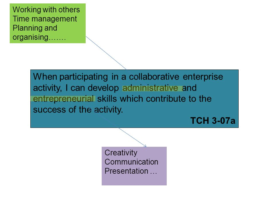 When participating in a collaborative enterprise activity, I can develop administrative and entrepreneurial skills which contribute to the success of the activity.