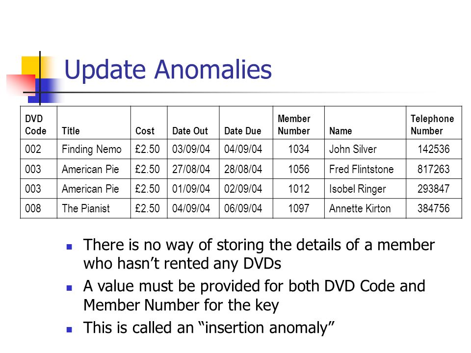 Update Anomalies DVD CodeTitleCostDate OutDate Due Member NumberName Telephone Number 002Finding Nemo£2.5003/09/0404/09/041034John Silver142536 003American Pie£2.5027/08/0428/08/041056Fred Flintstone817263 003American Pie£2.5001/09/0402/09/041012Isobel Ringer293847 008The Pianist£2.5004/09/0406/09/041097Annette Kirton384756 There is no way of storing the details of a member who hasnt rented any DVDs A value must be provided for both DVD Code and Member Number for the key This is called an insertion anomaly