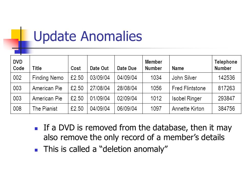 Update Anomalies DVD CodeTitleCostDate OutDate Due Member NumberName Telephone Number 002Finding Nemo£2.5003/09/0404/09/041034John Silver142536 003American Pie£2.5027/08/0428/08/041056Fred Flintstone817263 003American Pie£2.5001/09/0402/09/041012Isobel Ringer293847 008The Pianist£2.5004/09/0406/09/041097Annette Kirton384756 If a DVD is removed from the database, then it may also remove the only record of a members details This is called a deletion anomaly