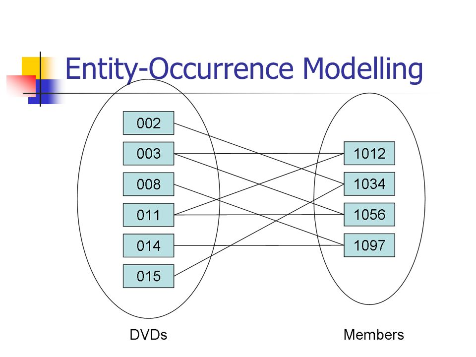 Entity-Occurrence Modelling