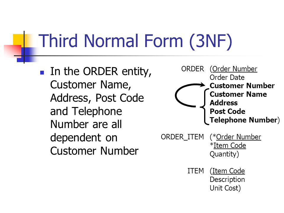 Third Normal Form (3NF) In the ORDER entity, Customer Name, Address, Post Code and Telephone Number are all dependent on Customer Number ORDER ORDER_ITEM ITEM (Order Number Order Date Customer Number Customer Name Address Post Code Telephone Number) (*Order Number *Item Code Quantity) (Item Code Description Unit Cost)