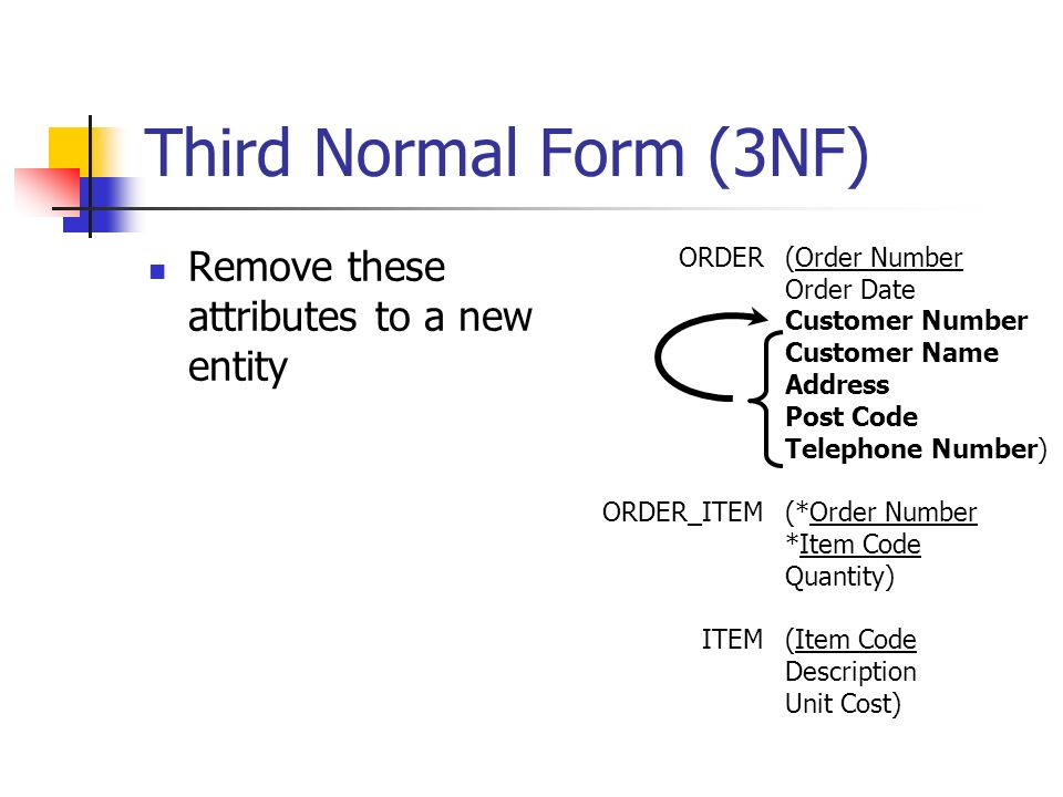 Third Normal Form (3NF) Remove these attributes to a new entity ORDER ORDER_ITEM ITEM (Order Number Order Date Customer Number Customer Name Address Post Code Telephone Number) (*Order Number *Item Code Quantity) (Item Code Description Unit Cost)