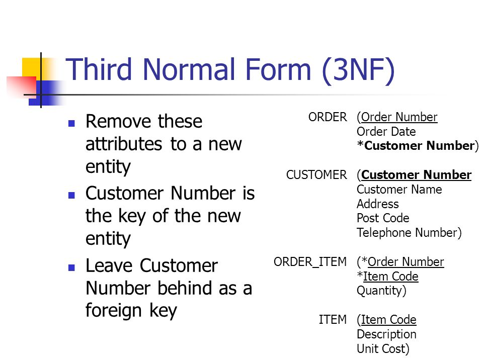 Third Normal Form (3NF) Remove these attributes to a new entity Customer Number is the key of the new entity Leave Customer Number behind as a foreign key ORDER CUSTOMER ORDER_ITEM ITEM (Order Number Order Date *Customer Number) (Customer Number Customer Name Address Post Code Telephone Number) (*Order Number *Item Code Quantity) (Item Code Description Unit Cost)