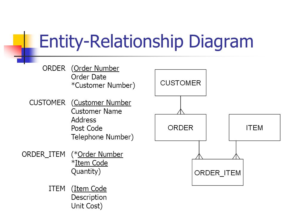 Entity-Relationship Diagram ORDER CUSTOMER ORDER_ITEM ITEM (Order Number Order Date *Customer Number) (Customer Number Customer Name Address Post Code Telephone Number) (*Order Number *Item Code Quantity) (Item Code Description Unit Cost)