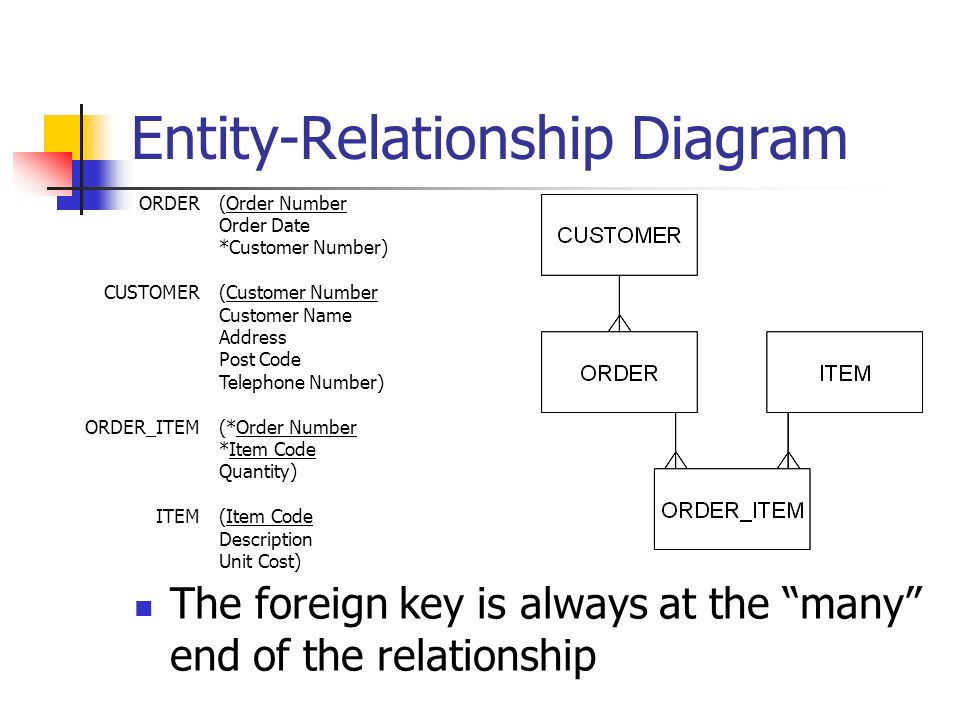Entity-Relationship Diagram ORDER CUSTOMER ORDER_ITEM ITEM (Order Number Order Date *Customer Number) (Customer Number Customer Name Address Post Code Telephone Number) (*Order Number *Item Code Quantity) (Item Code Description Unit Cost) The foreign key is always at the many end of the relationship