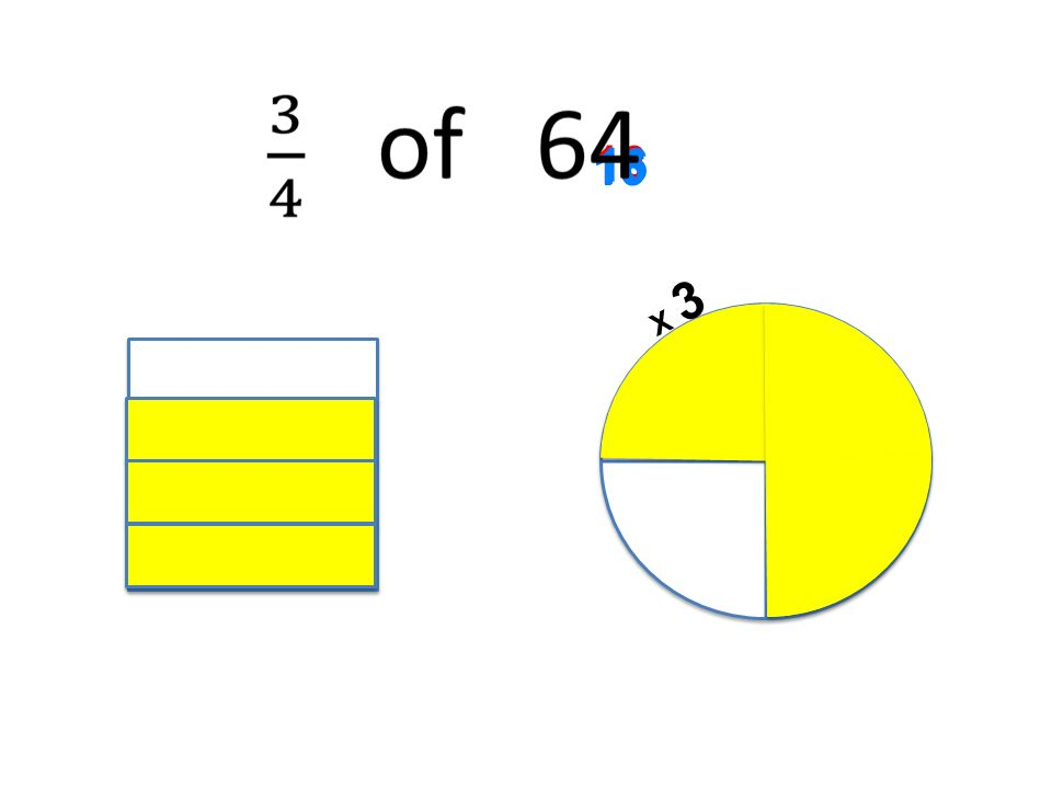 Strategies In all types of fraction problems, ensure that pupils are able to transfer the skills they develop in answering simply worded questions, to problems written in context.