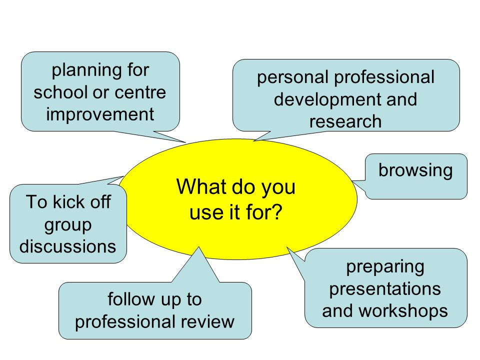 What do you use it for? planning for school or centre improvement follow up to professional review personal professional development and research prep