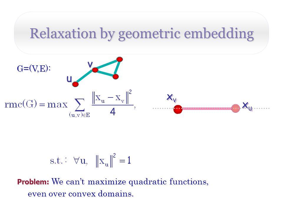 Relaxation by geometric embedding v G=(V,E): xuxu xuxu u xvxv xvxv Problem: We cant maximize quadratic functions, even over convex domains.