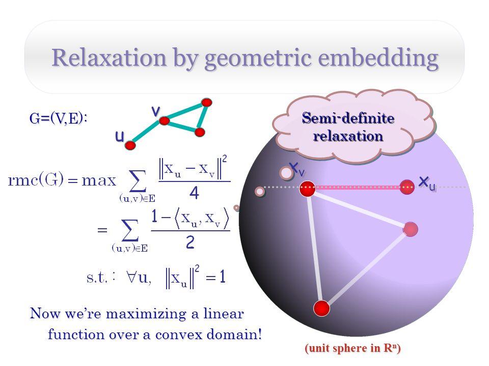 Relaxation by geometric embedding v G=(V,E): u xuxu xuxu xvxv xvxv Now were maximizing a linear function over a convex domain.