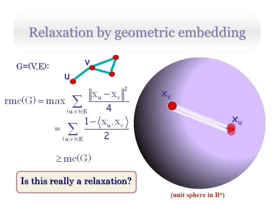 Relaxation by geometric embedding (unit sphere in R n ) v G=(V,E): u xuxu xuxu xvxv xvxv Is this really a relaxation