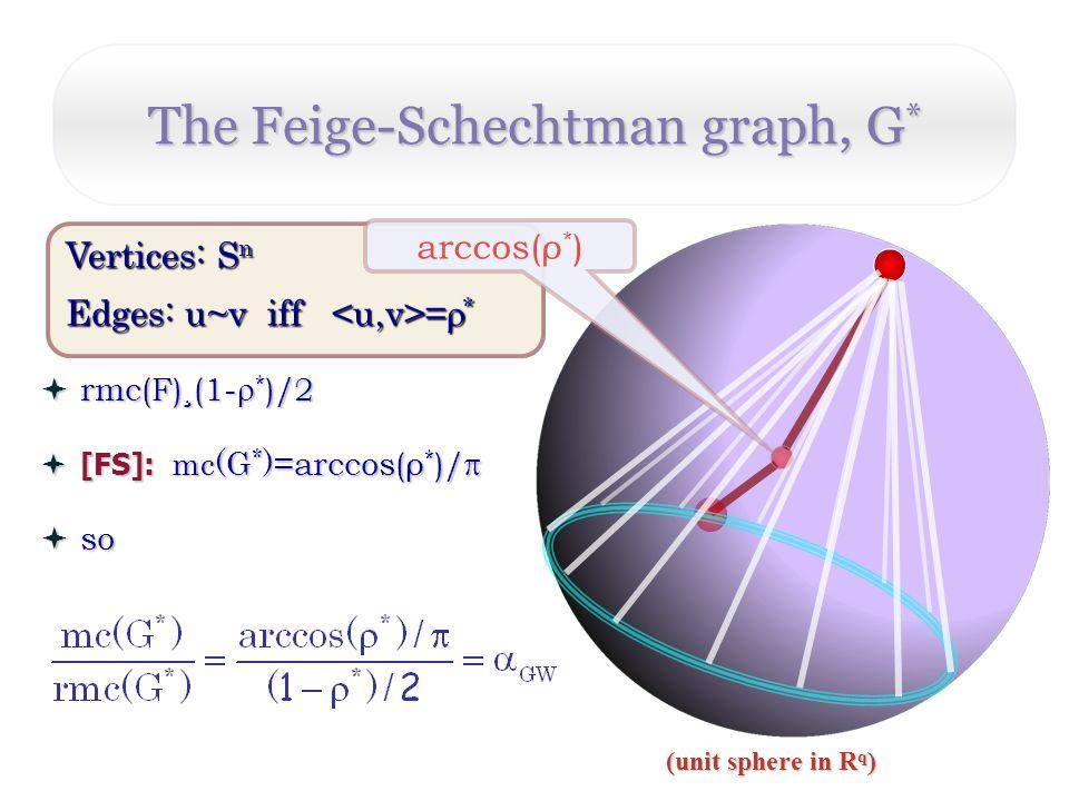 (unit sphere in R q ) The Feige-Schechtman graph, G * rmc(F) ¸ (1- * )/2 rmc(F) ¸ (1- * )/2 [FS]: mc(G * )= arccos(ρ * )/ [FS]: mc(G * )= arccos(ρ * )/ so so Vertices: S n Edges: u~v iff = * arccos(ρ * )