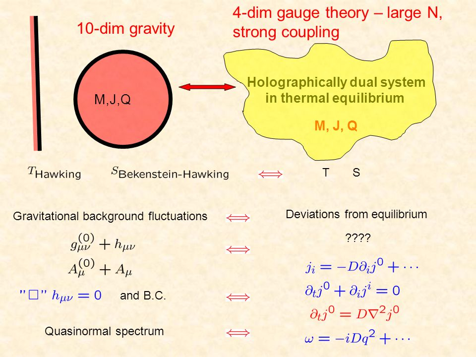 M,J,Q Holographically dual system in thermal equilibrium M, J, Q T S Gravitational background fluctuations Deviations from equilibrium ???? and B.C. Q