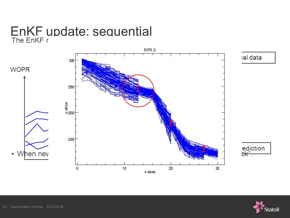 18 -Classification: Internal EnKF update: sequential The EnKF method updates the models every time data is available.