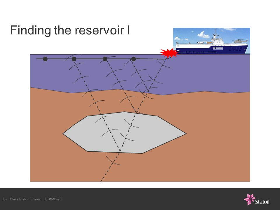 2 -Classification: Internal Finding the reservoir I