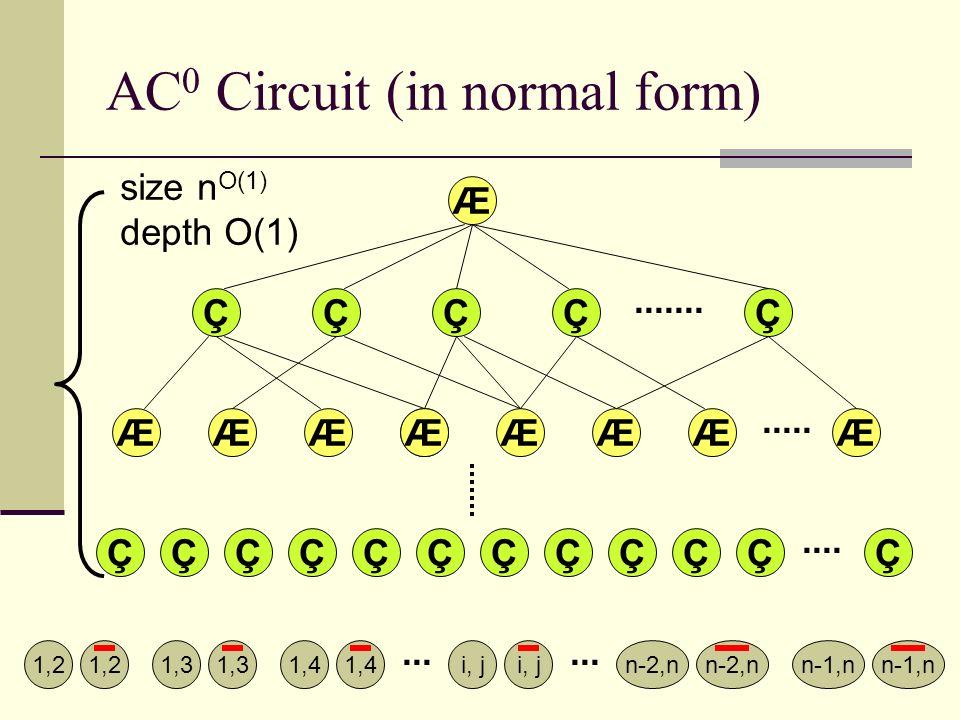 AC 0 Circuit (in normal form) Æ ÆÆ ÇÇÇÇÇÇÇÇÇÇÇÇ ÆÆÆÆÆÆ ÇÇÇ................ Ç Æ 1,2n-1,n1,21,3 1,4 i, j n-1,nn-2,n... size n O(1) depth O(1) Ç