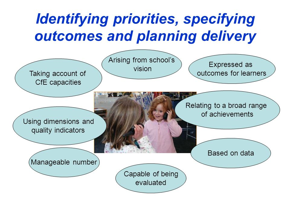 Identifying priorities, specifying outcomes and planning delivery Manageable number Arising from schools vision Expressed as outcomes for learners Rel