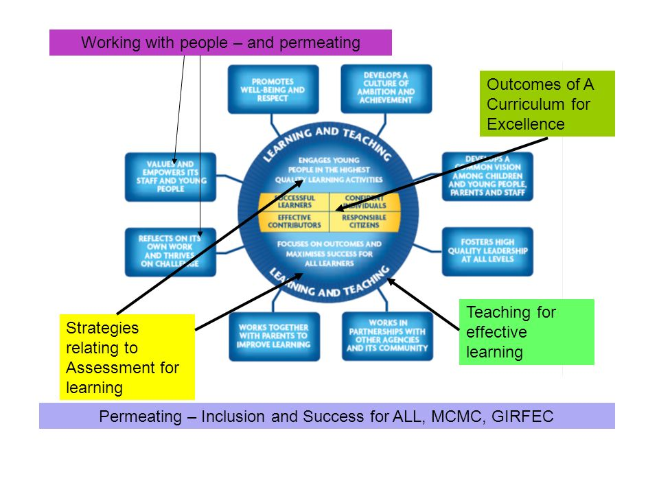 Strategies relating to Assessment for learning Teaching for effective learning Permeating – Inclusion and Success for ALL, MCMC, GIRFEC Outcomes of A
