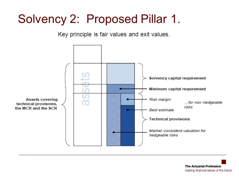 Solvency 2: Proposed Pillar 1. Key principle is fair values and exit values.