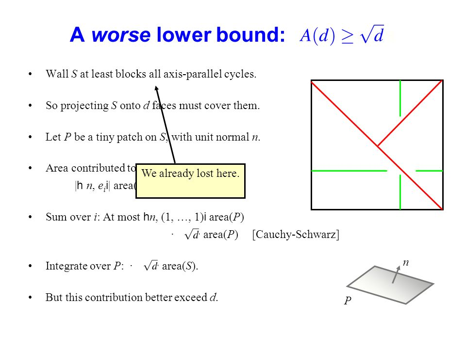 A worse lower bound: ssss Wall S at least blocks all axis-parallel cycles. So projecting S onto d faces must cover them. Let P be a tiny patch on S, w