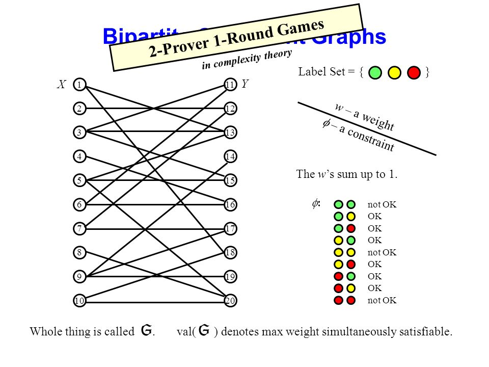 Bipartite Constraint Graphs w – a weight Label Set = { } – a constraint not OK OK not OK OK not OK The ws sum up to 1. Whole thing is called. val( ) d