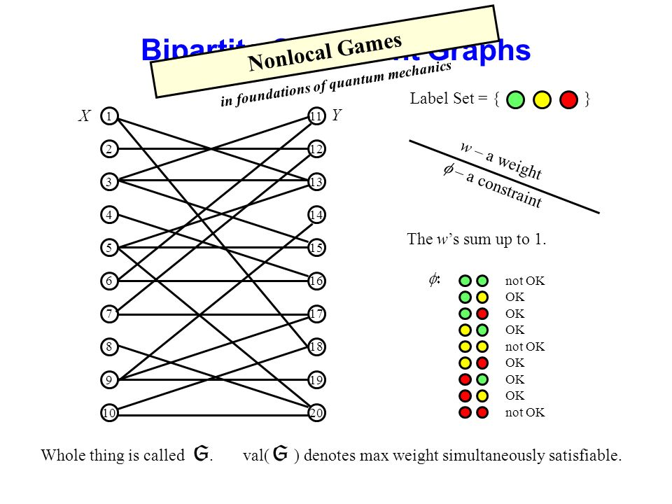 Bipartite Constraint Graphs w – a weight Label Set = { } – a constraint not OK OK not OK OK not OK The ws sum up to 1.