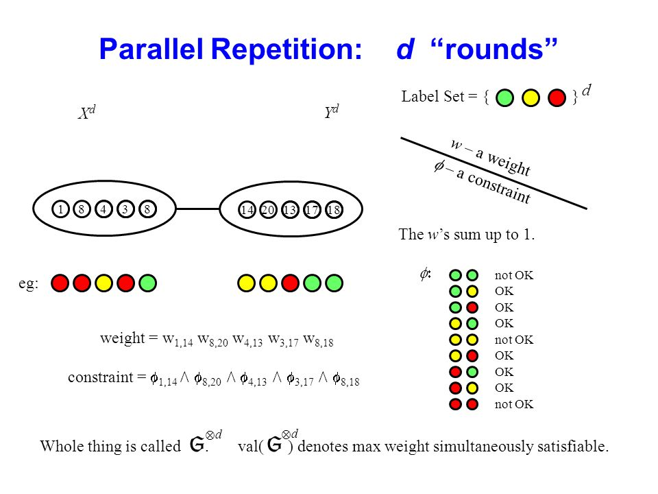 Parallel Repetition: d rounds w – a weight Label Set = { } – a constraint not OK OK not OK OK not OK The ws sum up to 1.