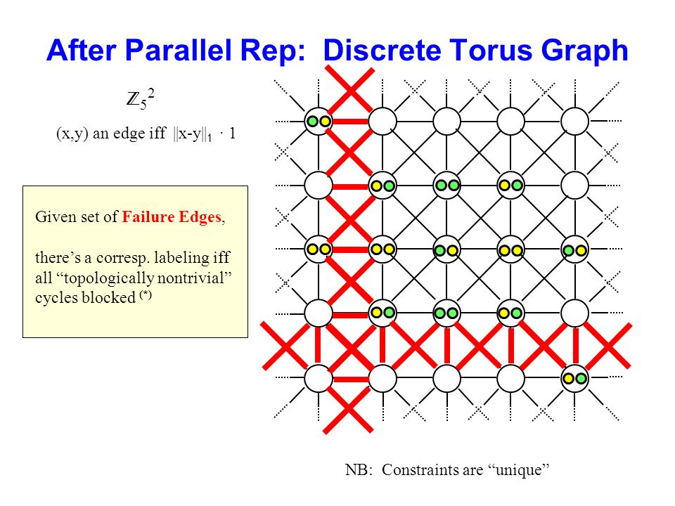 After Parallel Rep: Discrete Torus Graph 5 2 NB: Constraints are unique (x,y) an edge iff ||x-y|| 1 · 1 Given set of Failure Edges, theres a corresp.