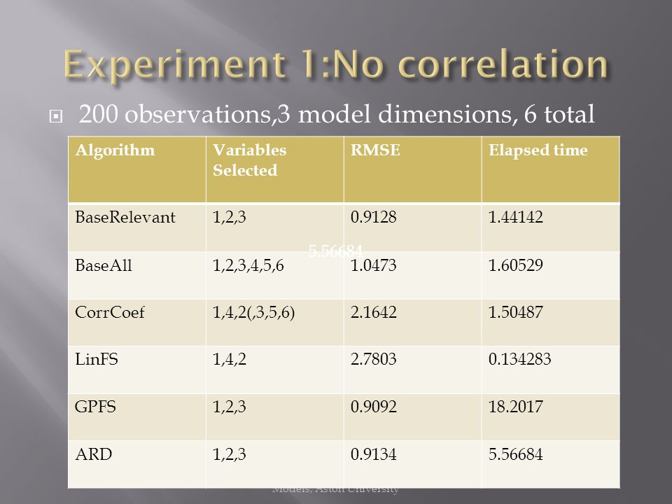 200 observations,3 model dimensions, 6 total Managing Uncertainty in Complex Models, Aston University AlgorithmVariables Selected RMSEElapsed time BaseRelevant1,2, BaseAll1,2,3,4,5, CorrCoef1,4,2(,3,5,6) LinFS1,4, GPFS1,2, ARD1,2,
