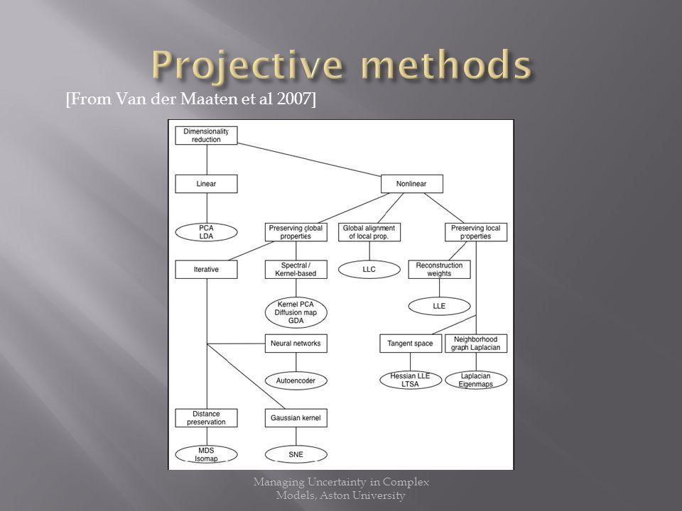 [From Van der Maaten et al 2007]