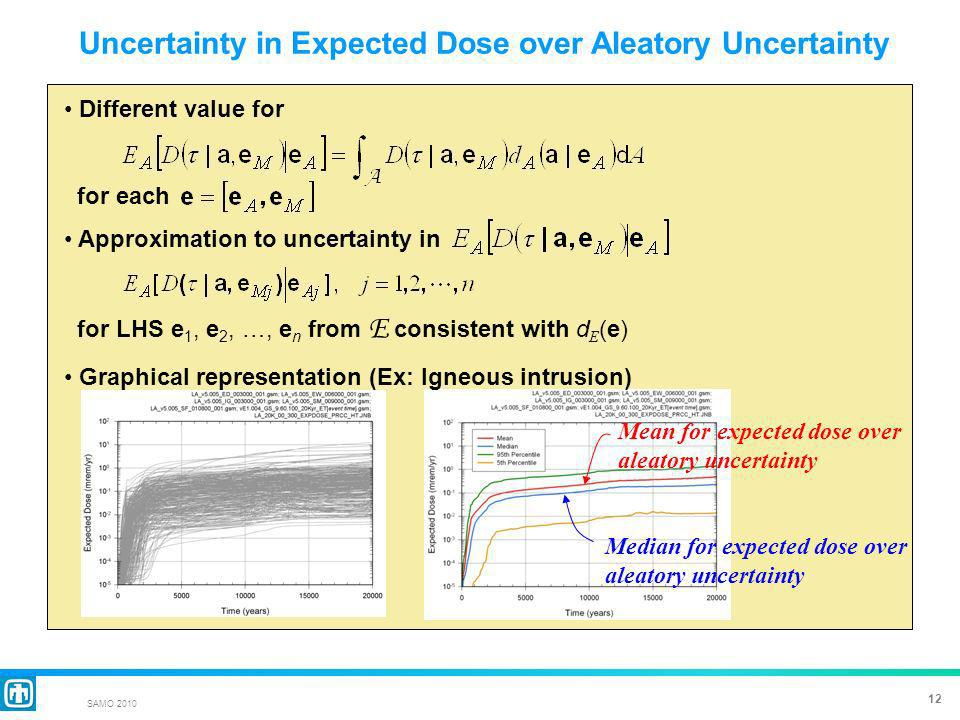 12 SAMO 2010 Uncertainty in Expected Dose over Aleatory Uncertainty Different value for for each Approximation to uncertainty in for LHS e 1, e 2, …, e n from E consistent with d E (e) Graphical representation (Ex: Igneous intrusion) Median for expected dose over aleatory uncertainty Mean for expected dose over aleatory uncertainty