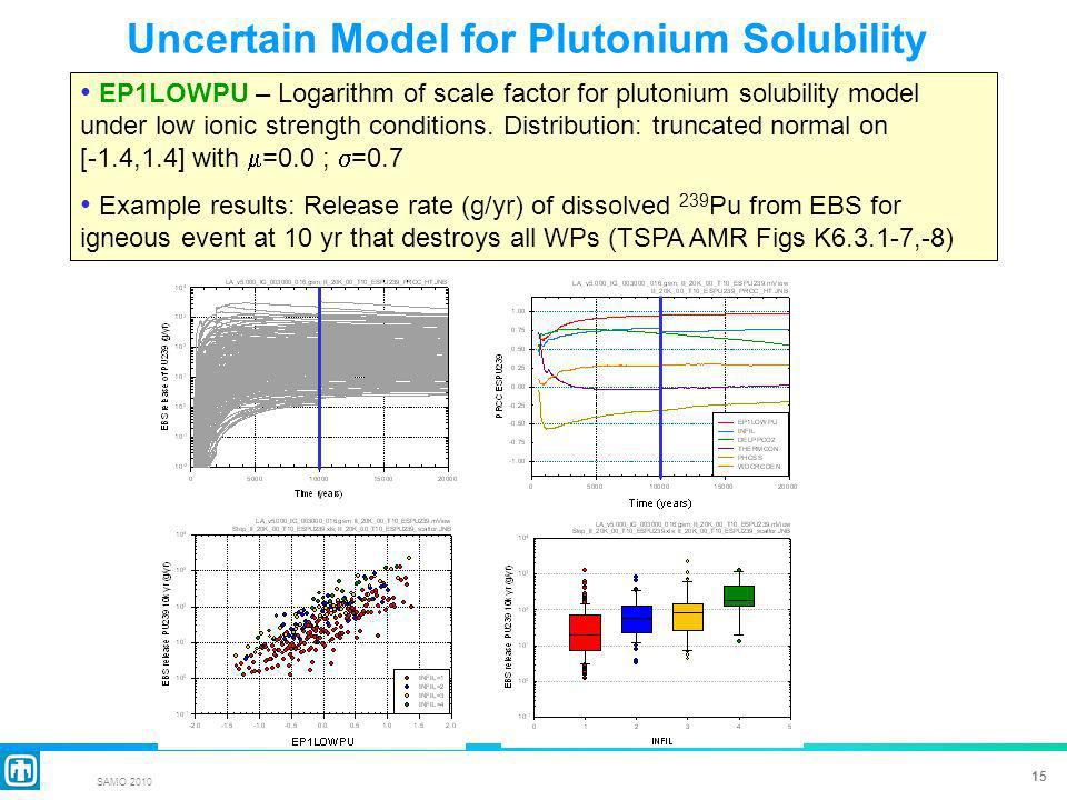 15 SAMO 2010 Uncertain Model for Plutonium Solubility EP1LOWPU – Logarithm of scale factor for plutonium solubility model under low ionic strength conditions.
