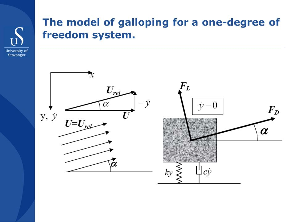 The model of galloping for a one-degree of freedom system.