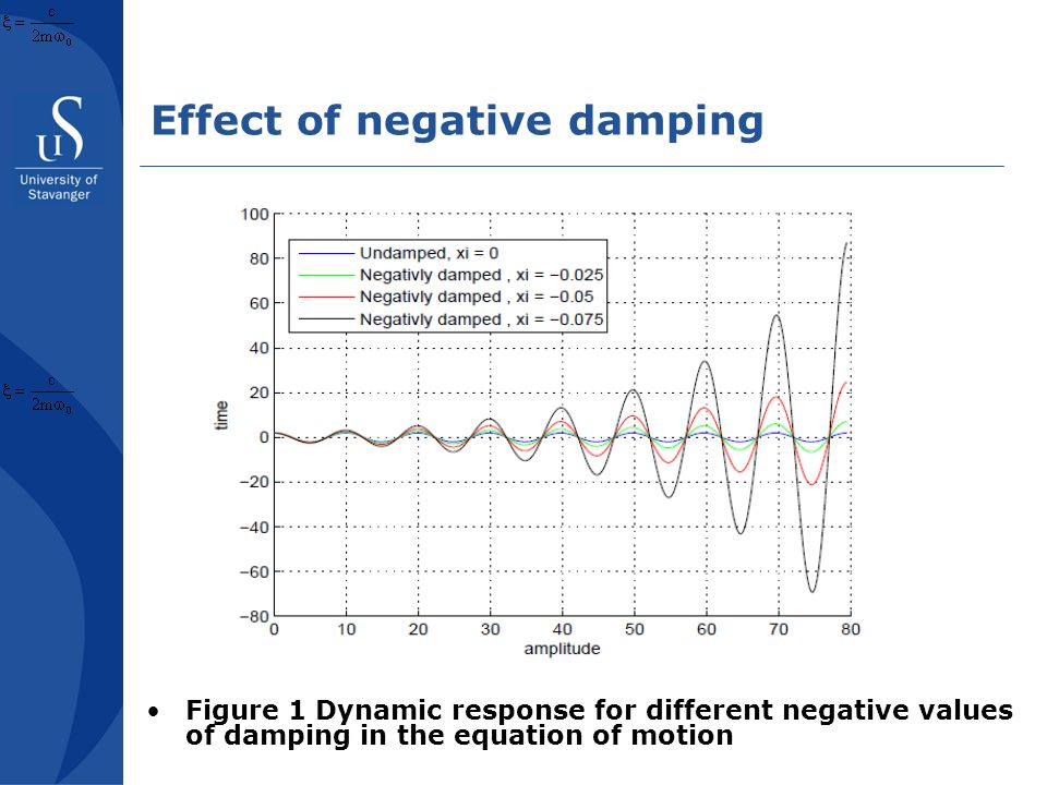 Effect of negative damping Figure 1 Dynamic response for different negative values of damping in the equation of motion