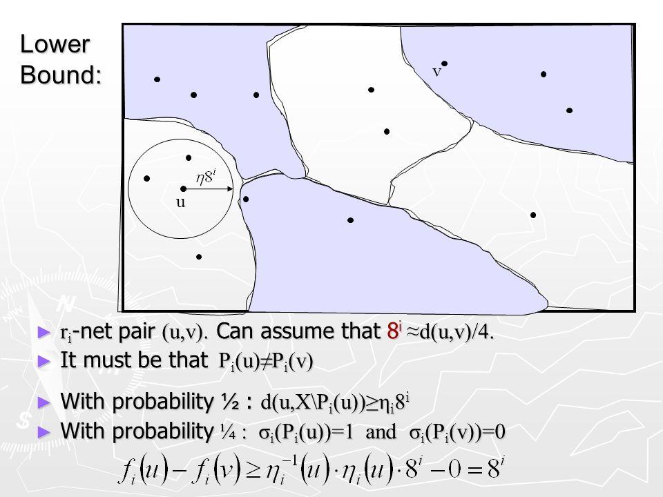 u v r i -net pair (u,v). Can assume that 8 id(u,v)/4. r i -net pair (u,v). Can assume that 8 id(u,v)/4. It must be that P i (u)P i (v) It must be that