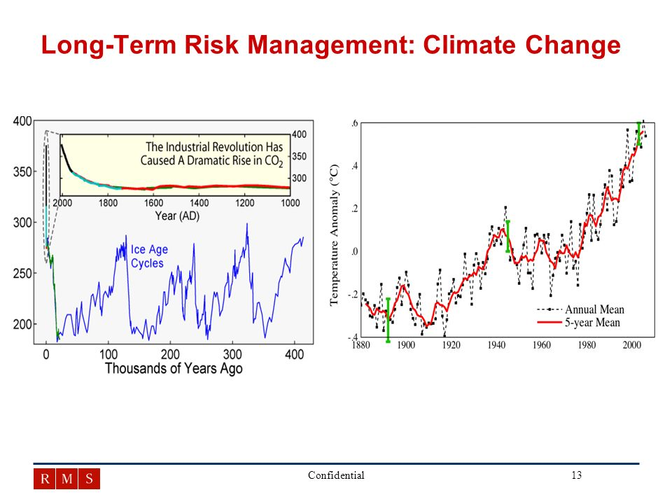 13Confidential Long-Term Risk Management: Climate Change