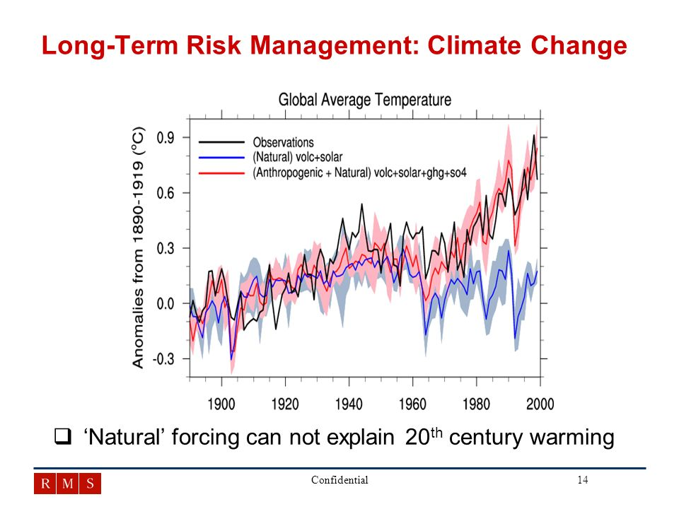 14Confidential Long-Term Risk Management: Climate Change q qNatural forcing can not explain 20 th century warming