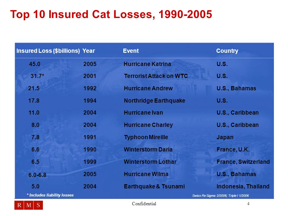 4Confidential Top 10 Insured Cat Losses, 1990-2005 * Includes liability losses CountryEventYearInsured Loss ($billions) Indonesia, Thailand U.S., Bahamas France, Switzerland France, U.K.