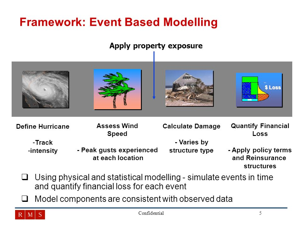 5Confidential Framework: Event Based Modelling Assess Wind Speed - Peak gusts experienced at each location Calculate Damage - Varies by structure type Define Hurricane - -Track - -intensity Quantify Financial Loss - Apply policy terms and Reinsurance structures $ Loss Apply property exposure q qUsing physical and statistical modelling - simulate events in time and quantify financial loss for each event q qModel components are consistent with observed data