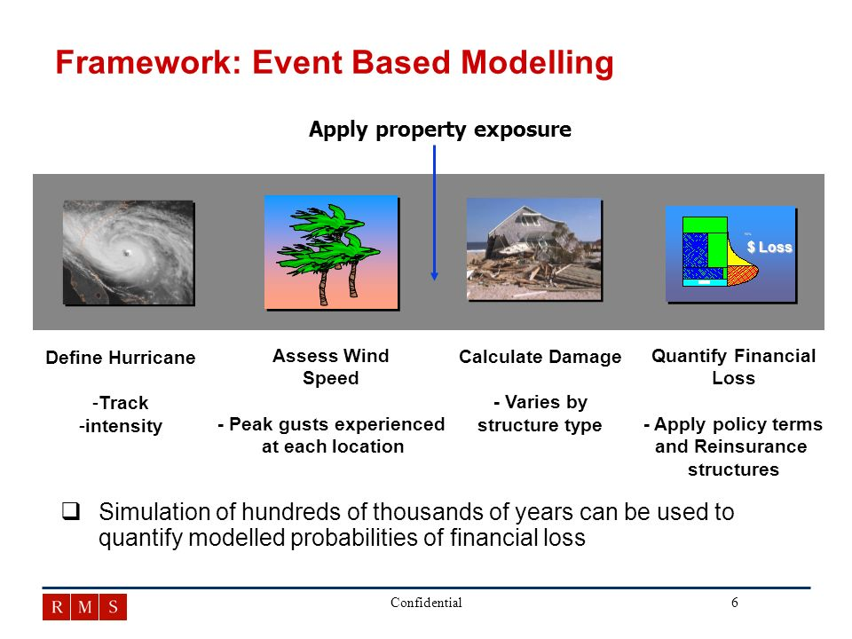 7Confidential Framework: Event Based Modelling Assess Wind Speed - Peak gusts experienced at each location Calculate Damage - Varies by structure type Define Hurricane - -Track - -intensity Quantify Financial Loss - Apply policy terms and Reinsurance structures $ Loss Apply property exposure q qModel output is used to inform Enterprise Risk Management: Rate setting, capital allocation, securities …