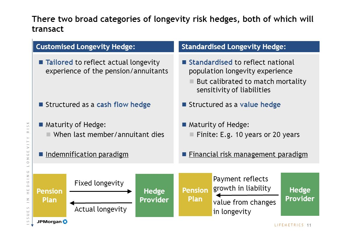 L I F E M E T R I C SL I F E M E T R I C S Standardised Longevity Hedge: Hedge Provider Pension Plan Payment reflects growth in liability value from c