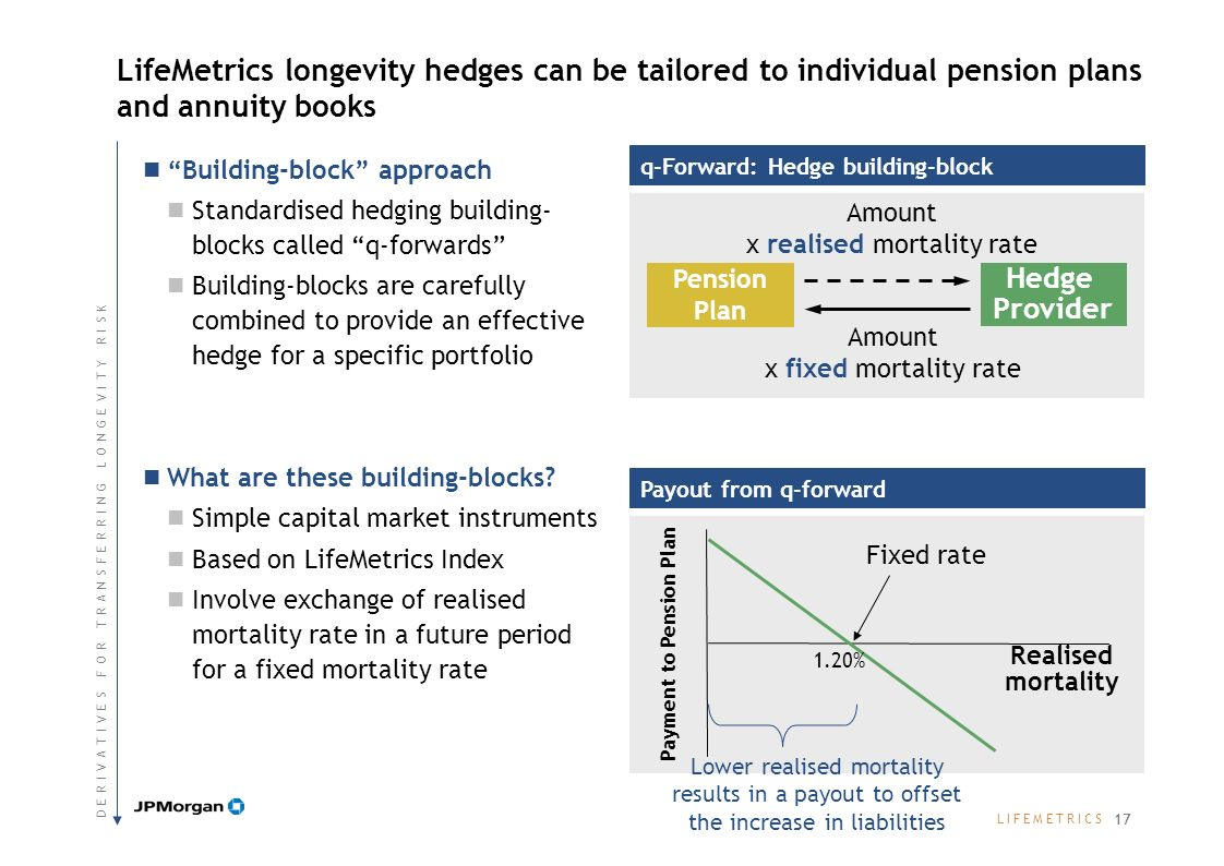 L I F E M E T R I C SL I F E M E T R I C S LifeMetrics longevity hedges can be tailored to individual pension plans and annuity books Building-block approach Standardised hedging building- blocks called q-forwards Building-blocks are carefully combined to provide an effective hedge for a specific portfolio What are these building-blocks.