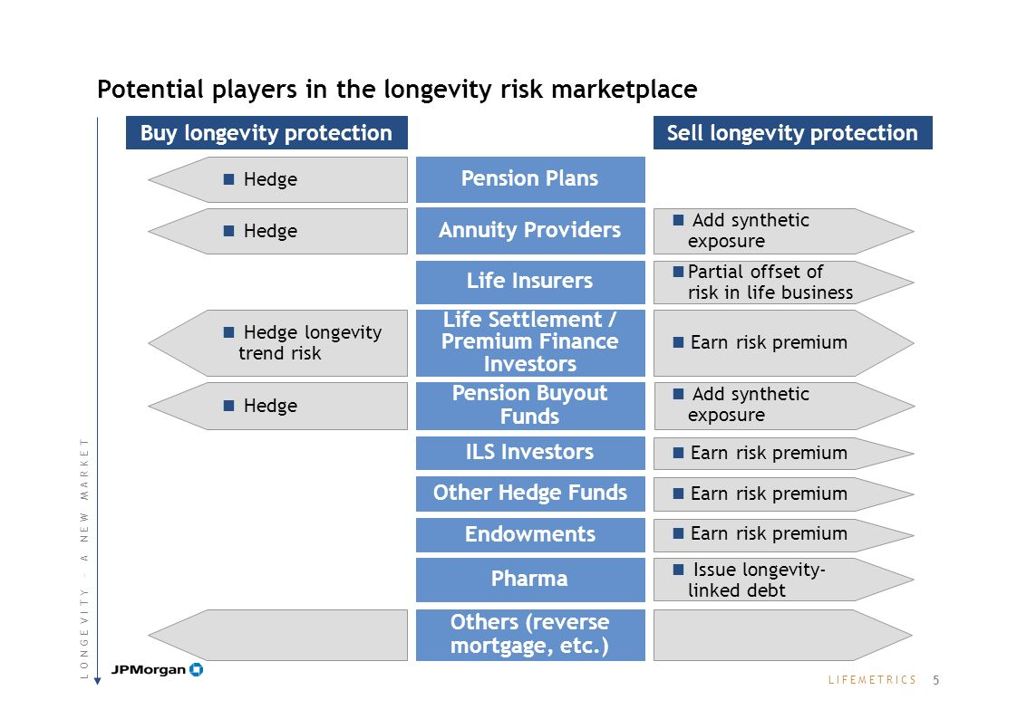L I F E M E T R I C SL I F E M E T R I C S Pension plans & annuity providers Several are already looking to hedge at least some part of their longevity exposure Investors see longevity as a new asset class enabling them to: Earn a risk premium Gain exposure to an uncorrelated asset class Hedgers: Longevity risk sellers Investors: Longevity risk buyers Risk transfer products need to balance these opposing needs Want customized hedges to maximize effectiveness Want standardized investments to maximize liquidity There is capital seeking to be deployed on both sides of the market 6 L O N G E V I T Y – A N E W M A R K E TL O N G E V I T Y – A N E W M A R K E T
