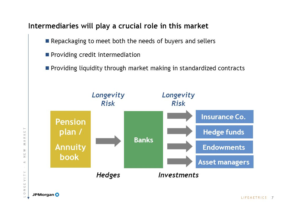 L I F E M E T R I C SL I F E M E T R I C S Intermediaries will play a crucial role in this market Repackaging to meet both the needs of buyers and sellers Providing credit intermediation Providing liquidity through market making in standardized contracts Pension plan / Annuity book Banks Insurance Co.