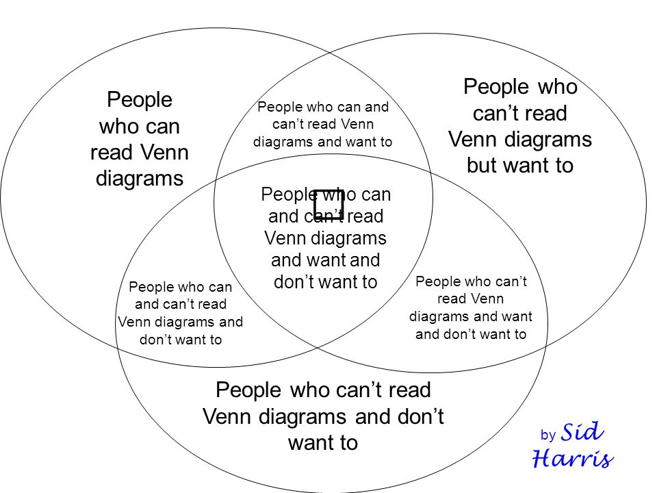 Venn Diagrams Reading Rockets Diy Enthusiasts Wiring Diagrams