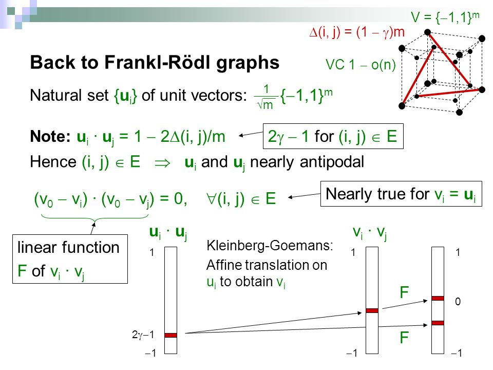 Back to Frankl-Rödl graphs Natural set {u i } of unit vectors: { 1,1} m (v 0 v i ) · (v 0 v j ) = 0, (i, j) E m 1 Note: u i · u j = 1 2 (i, j)/m Hence (i, j) E u i and u j nearly antipodal Nearly true for v i = u i 2 1 for (i, j) E linear function F of v i · v j (i, j) = (1 )m VC 1 o(n) u i · u j F v i · v j 1 1 Kleinberg-Goemans: Affine translation on u i to obtain v i F V = { 1,1} m