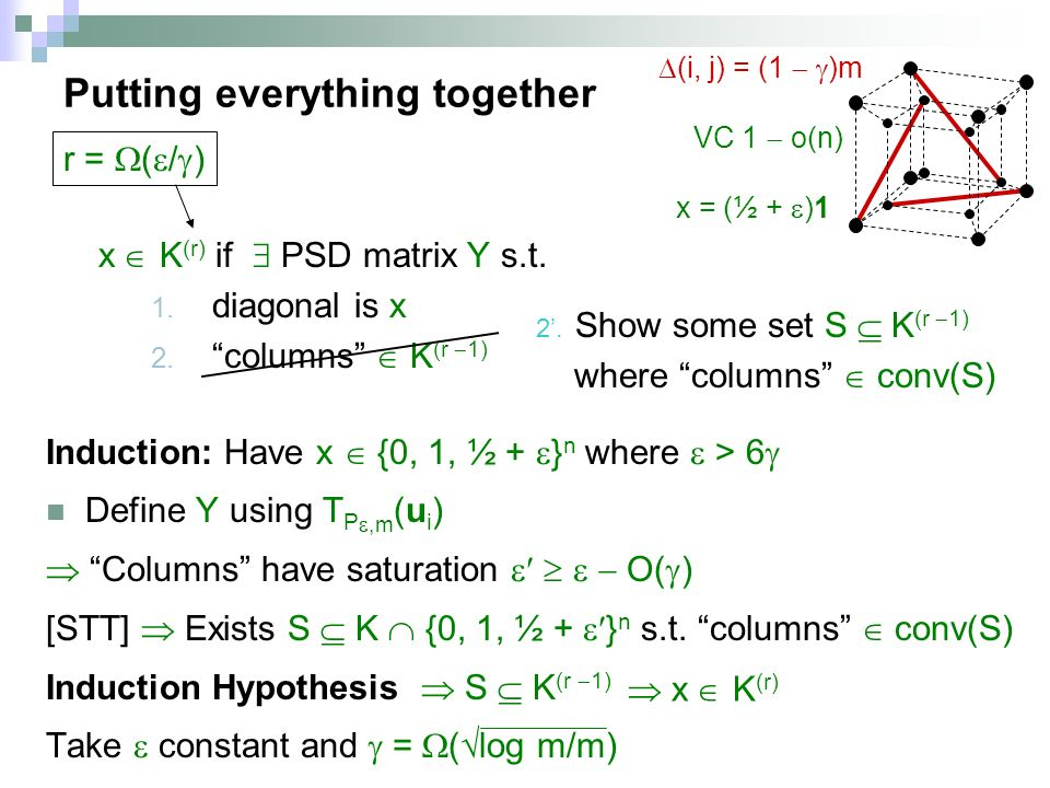Putting everything together Induction: Have x {0, 1, ½ + } n where > 6 Define Y using T P,m (u i ) Columns have saturation O( ) [STT] Exists S K {0, 1, ½ + } n s.t.