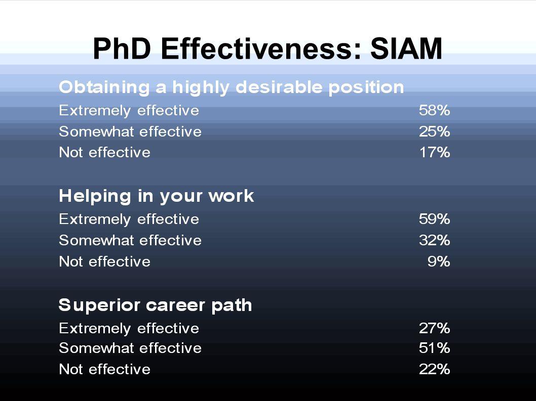 PhD Effectiveness: SIAM