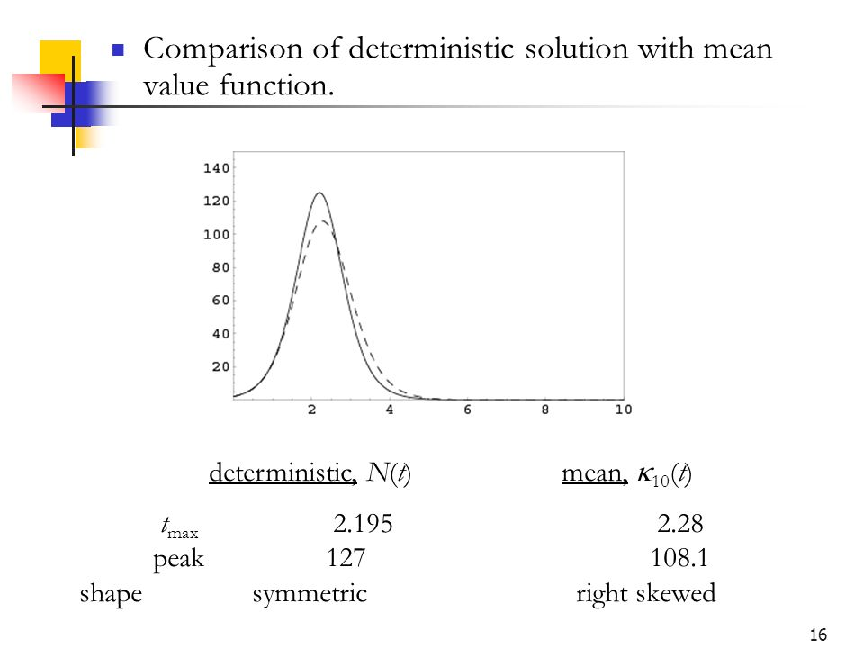 16 Comparison of deterministic solution with mean value function. deterministic, N(t) mean, 10 (t) t max 2.195 2.28 peak127 108.1 shapesymmetric right