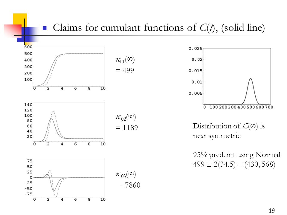 19 Claims for cumulant functions of C(t), (solid line) 01 () = 499 02 () = 1189 03 () = -7860 Distribution of C() is near symmetric 95% pred.